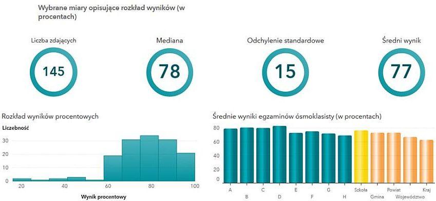 statystyki egzamin-język polski